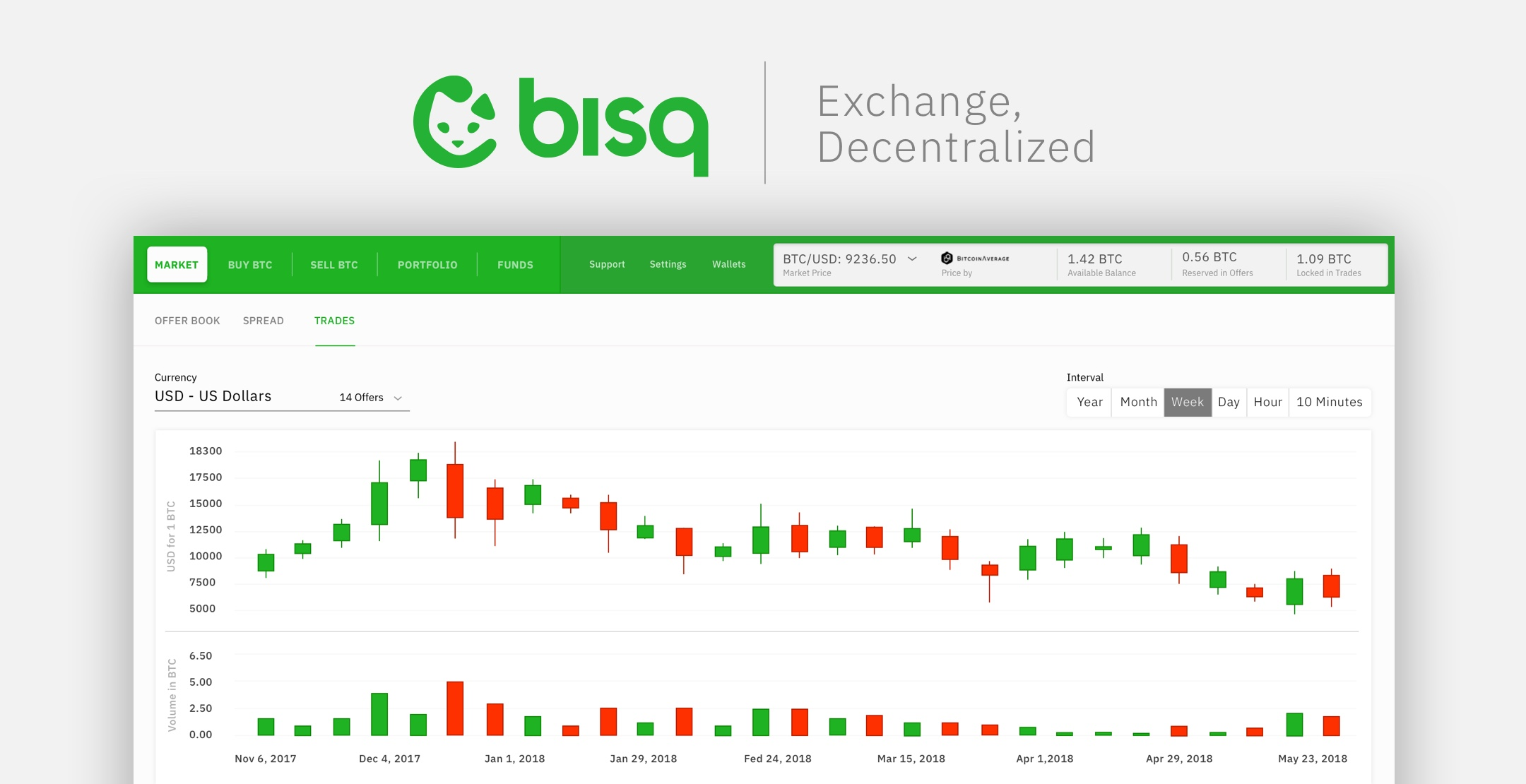 Roadmap ‹ Bisq - The decentralized Bitcoin exchange