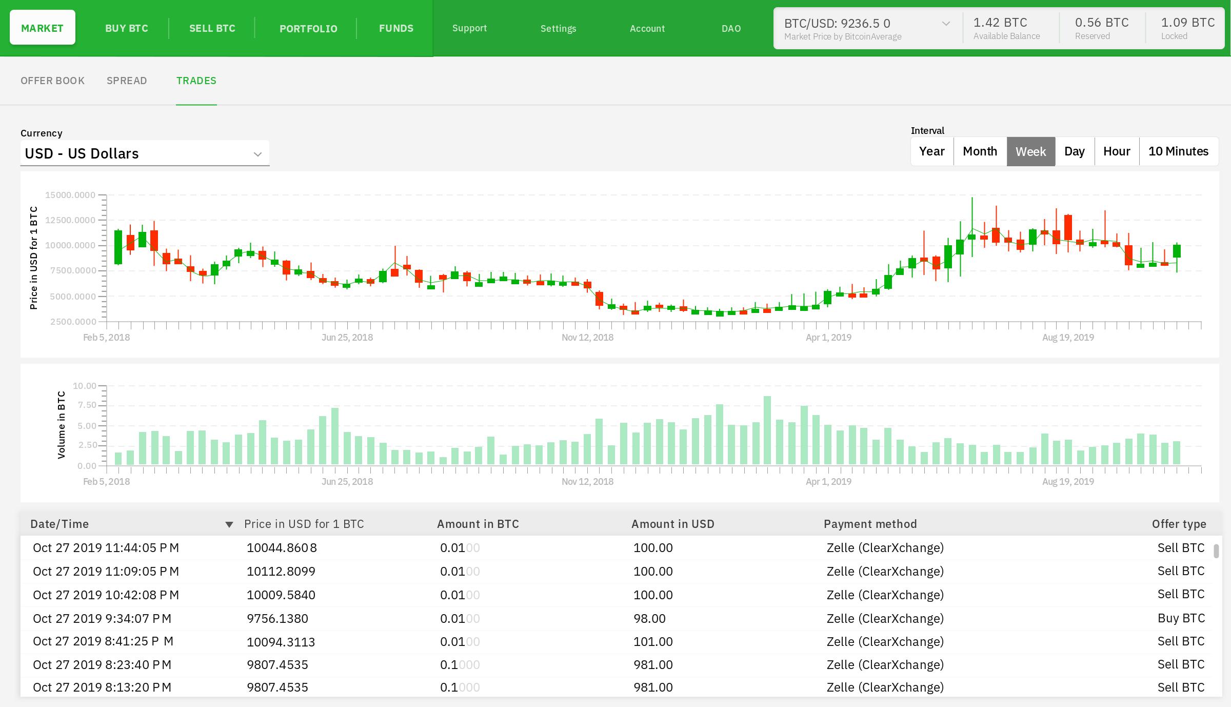 Bisq - The decentralized Bitcoin exchange